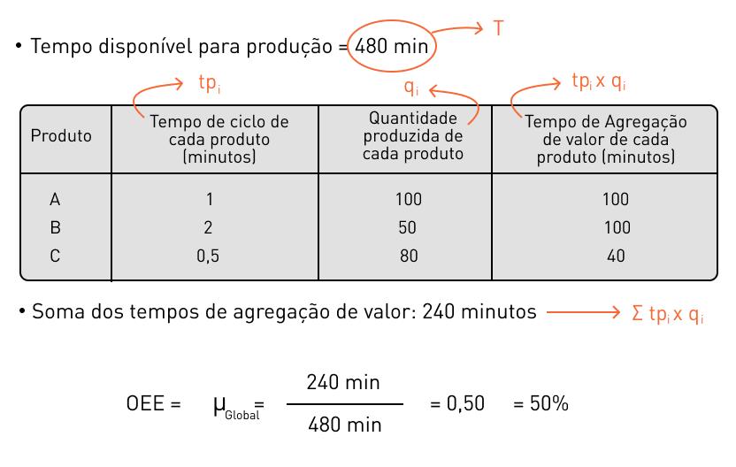Cálculo do OEE